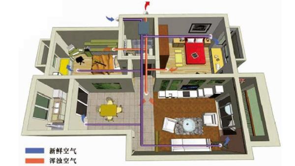 住宅别墅用-双向流热交换-新风换气方案