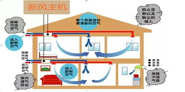 还在用排气扇?住宅新风系统入万家