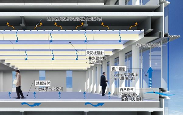 878电算新总部大楼辐射制冷制热系统示意图悦享新风