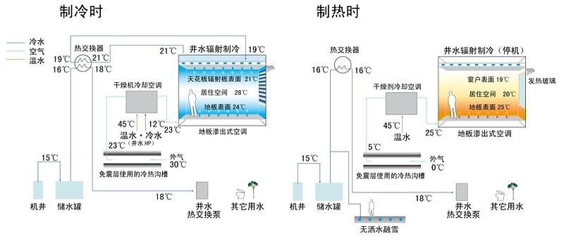 878活用自然潜力的辐射制冷制热系统流程图悦享新风