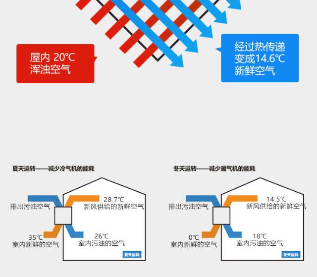 房屋呼吸系统(民用中央新风系统)